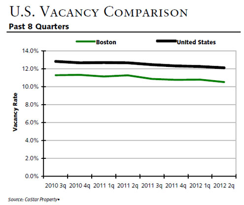 Commercial vacancy comparison in us