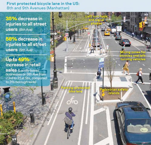 Graphic detailing the impact Bike lanes have on retail sales