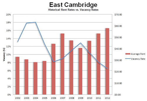 East Cambridge office vacancy and market stats graph