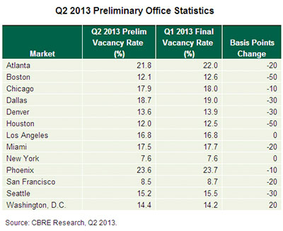 US office market statistics