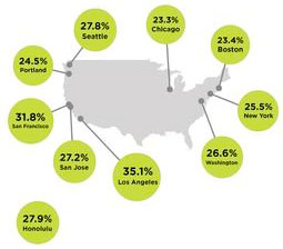 Traffic among US cities