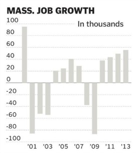 MA jobs growth