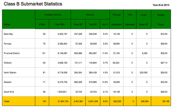 class B office market stats for Boston commercial real estate