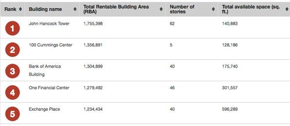 biggest office buildings in Boston