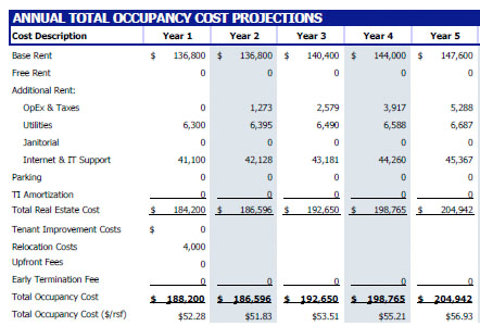 office cost projections