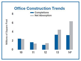 office market trends in Boston