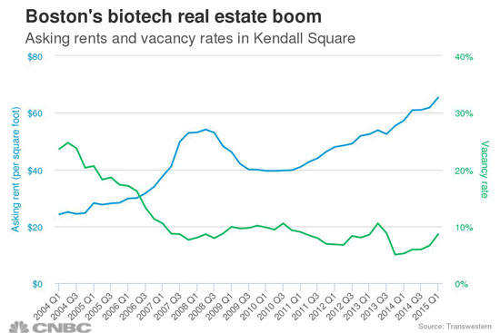 Boston biotech real estate