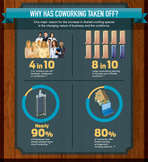 co-working and shared office space infographic