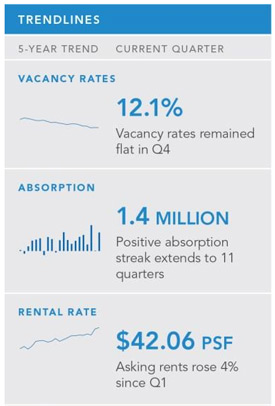 Boston office market trends