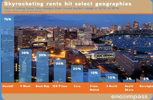 Chart of Boston office rent prices