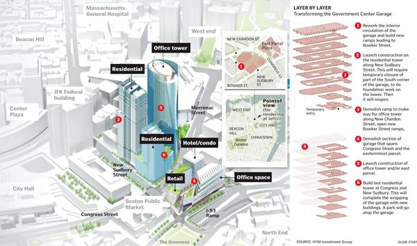 Plan for Govt Center garage project