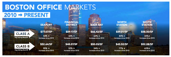 Boston office stats