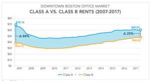 Office rents in Boston
