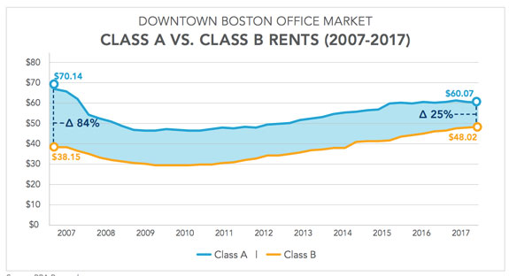 Office rents in Boston