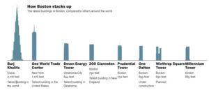 Tallest office buildings in Boston