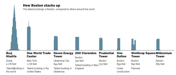 Tallest office buildings in Boston